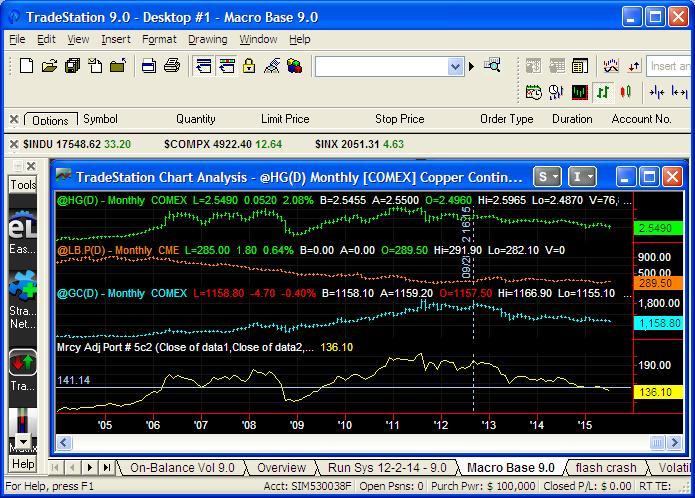 Macro Base Index