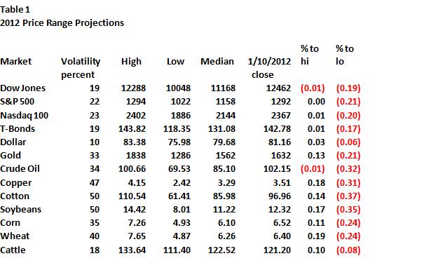 Table1-2012-Price-Range-Proj