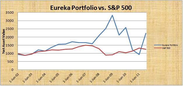 eureka-portfolio