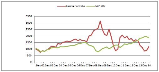 eureka-s&p500-10-15-14