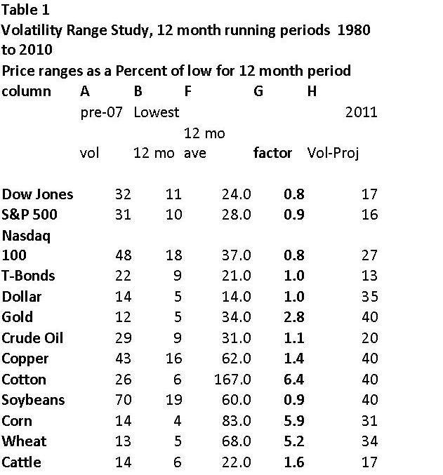 table-volatility-rangy-study